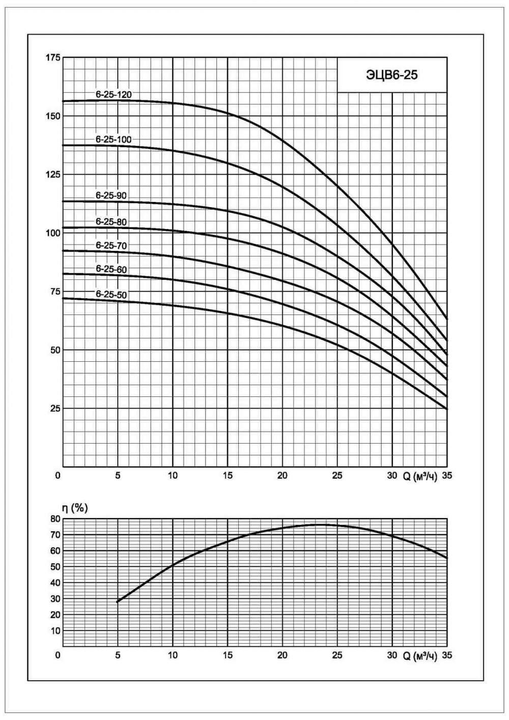 Напорная характеристика насоса ЭЦВ 6-25-100