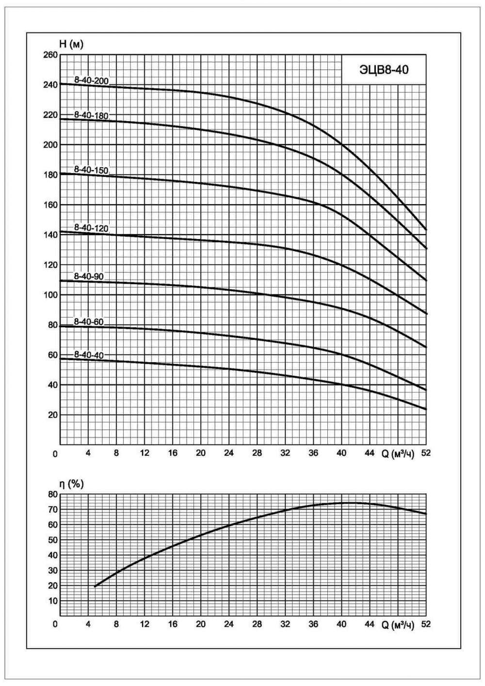 Напорная характеристика насоса ЭЦВ 8-40-40нрк