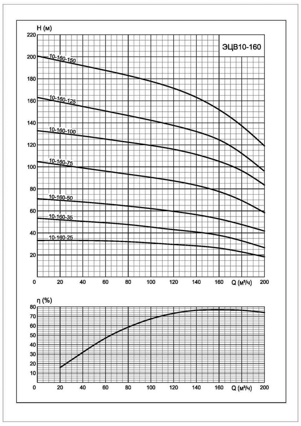 Напорная характеристика насоса ЭЦВ 10-160-125*нро