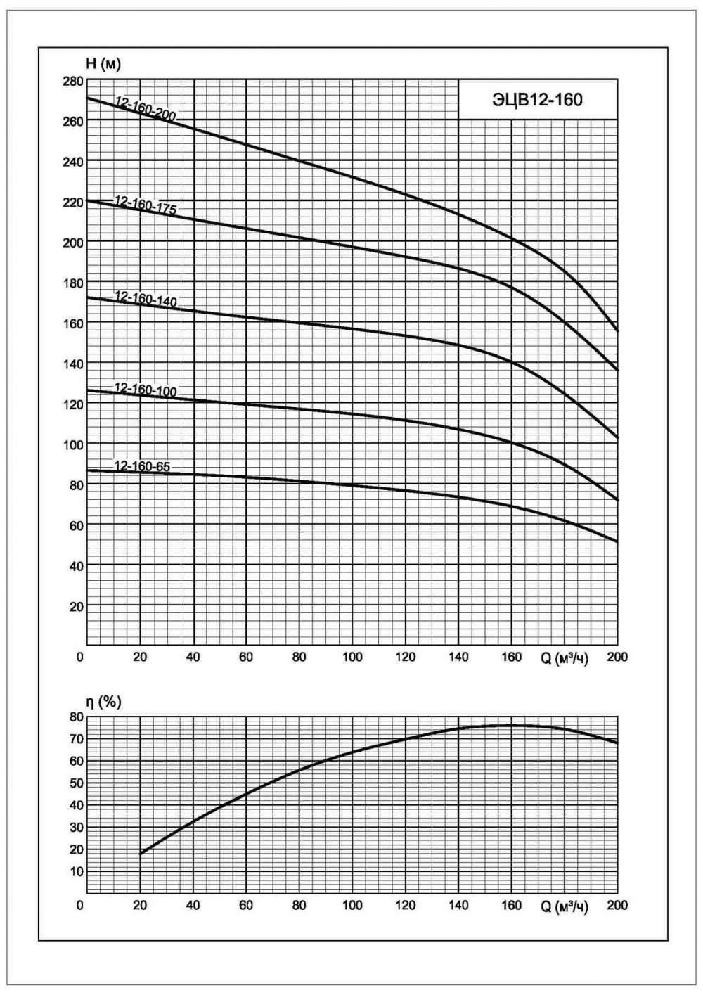 Напорная характеристика насоса ЭЦВ 12-160-175*нро
