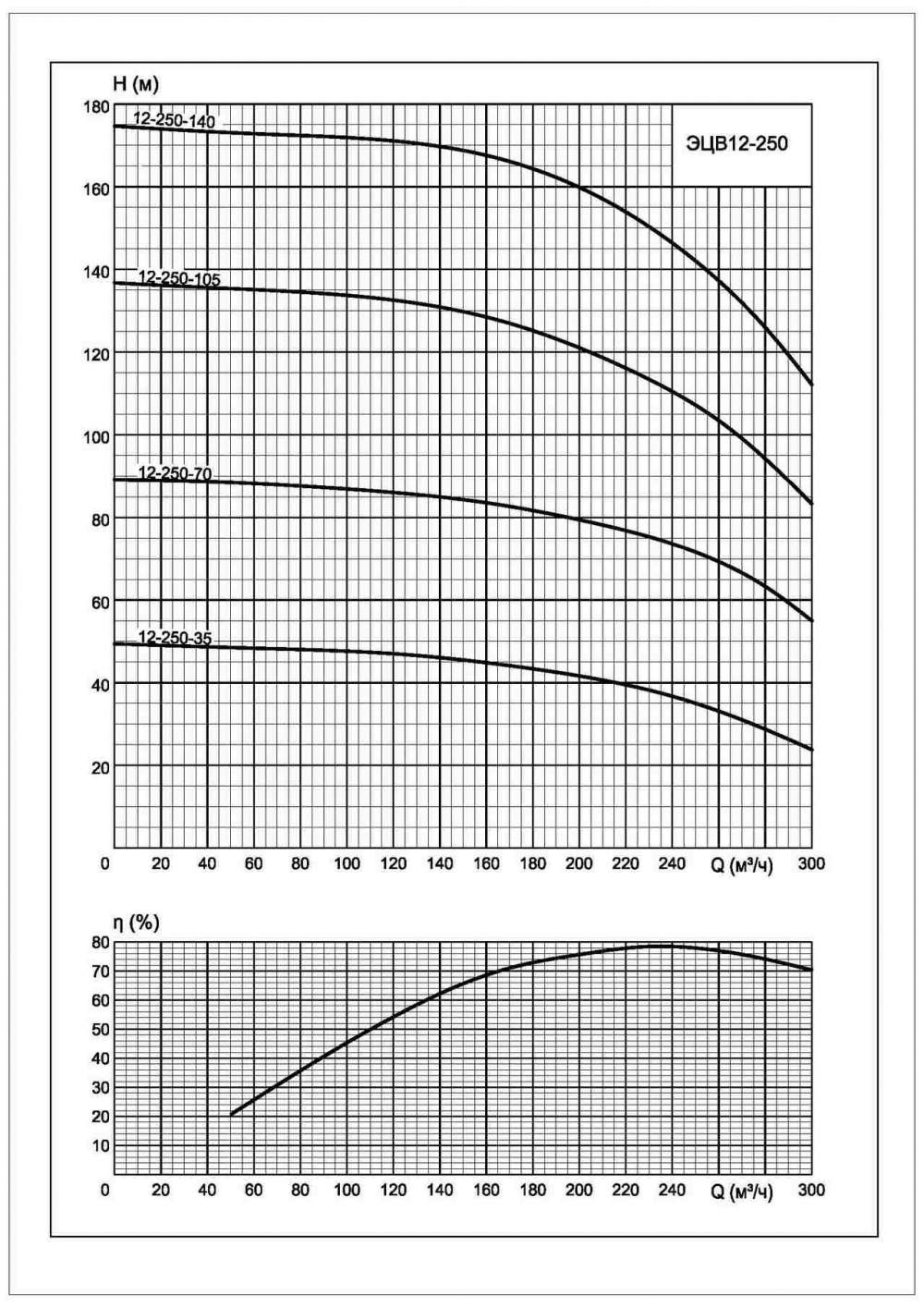 Напорная характеристика насоса ЭЦВ 12-250-140*нро