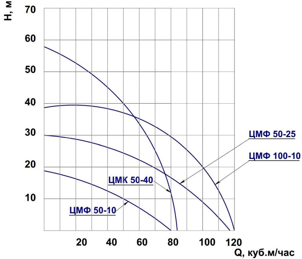 Напорная характеристика насоса ЦМФ 100-10