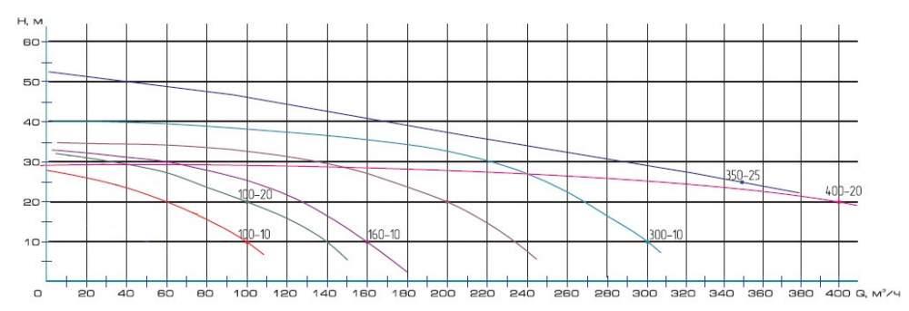 Напорная характеристика насоса ЦМФ 160-10
