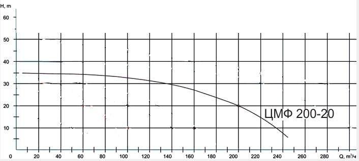 Напорная характеристика насоса ЦМФ 200-20