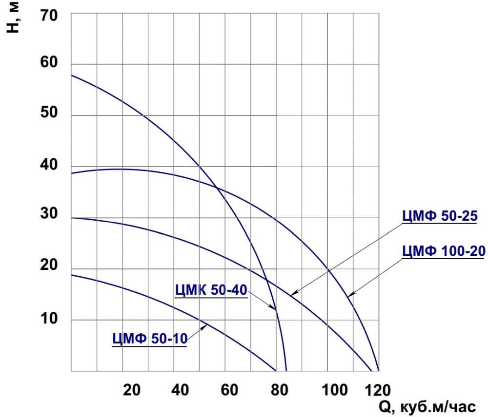 Напорная характеристика насоса ЦМФ 100-20