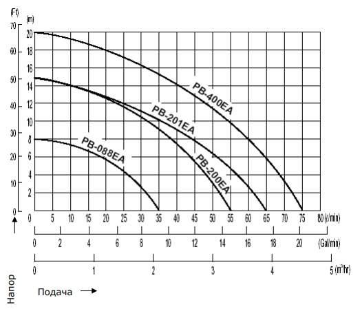 Напорная характеристика насоса PB 400EA