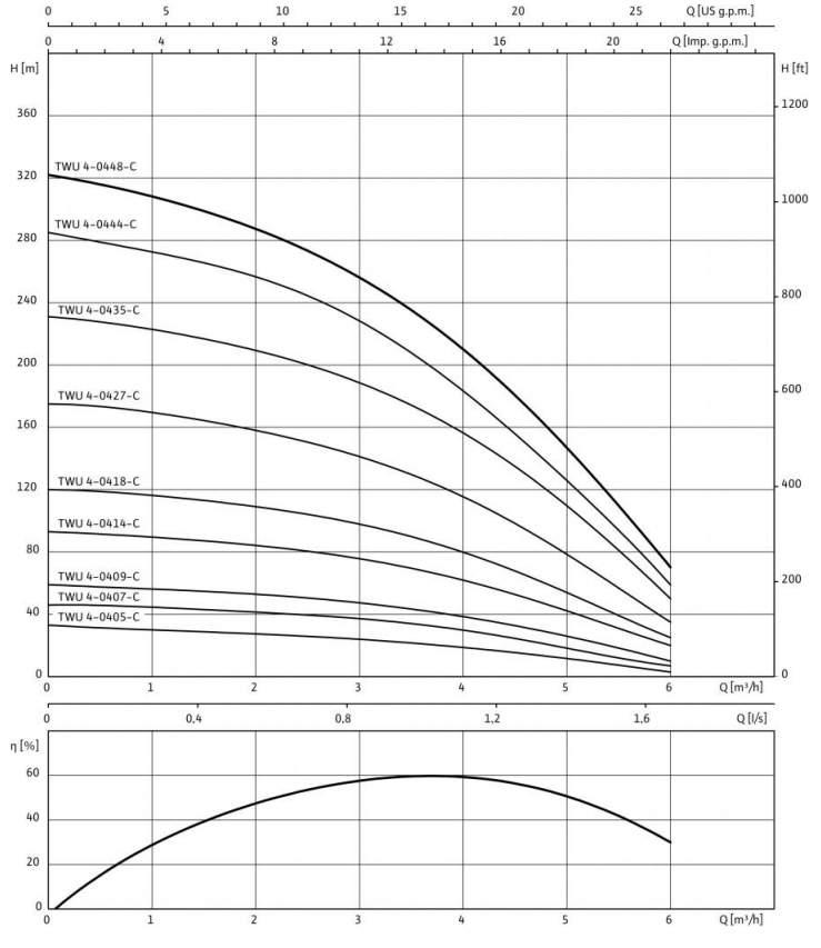 Напорная характеристика насоса TWU 4-0409-C