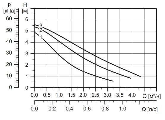 Напорная характеристика насоса UPS 25-60 180