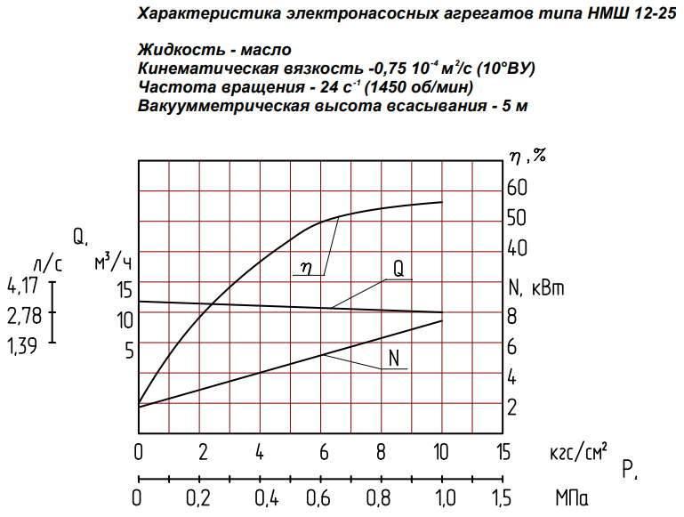 Напорная характеристика насоса НМШ 12-25-10,0/10