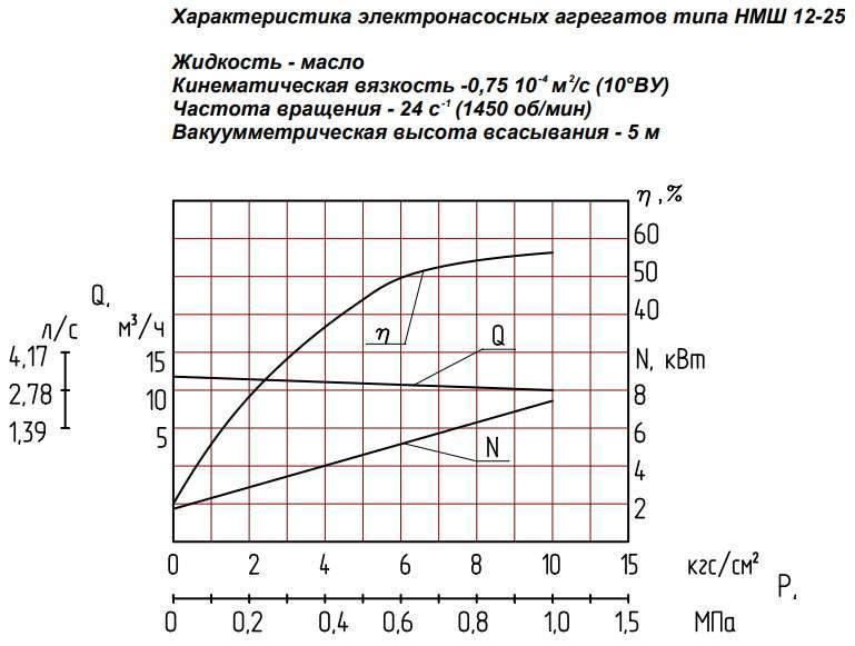 Напорная характеристика насоса НМШ 12-25-10,0/25