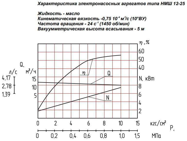 Напорная характеристика насоса НМШ 12-25-10,0/4