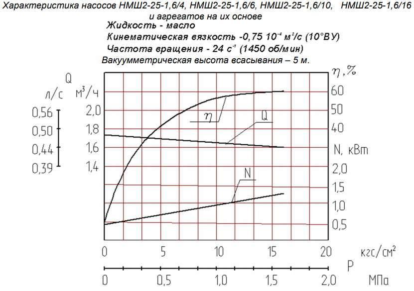 Напорная характеристика насоса НМШ 2-25-1,6/16Б 2,2 кВт