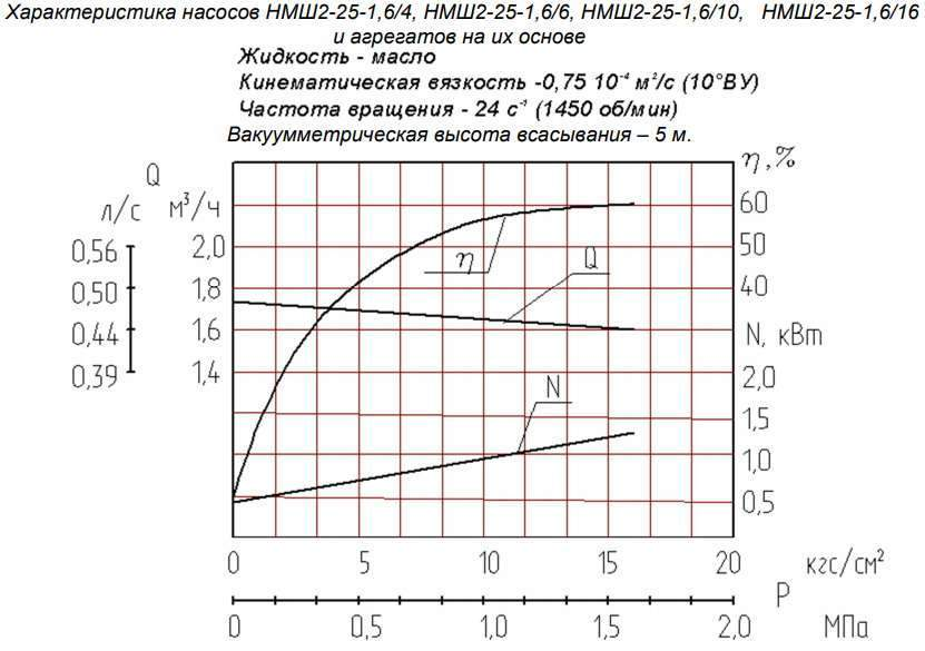 Напорная характеристика насоса НМШ 2-25-1,6/16