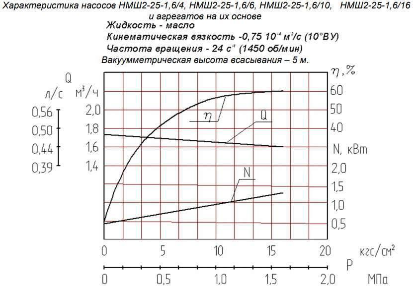 Напорная характеристика насоса НМШ 2-25-1,6/16 Т-250С 2,2 кВт