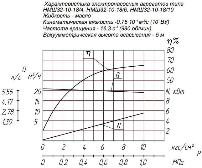 Напорная характеристика насоса НМШ 32-10-18/10Б