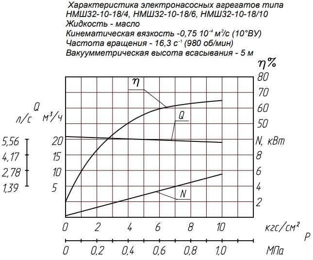 Напорная характеристика насоса НМШ 32-10-18/6Б