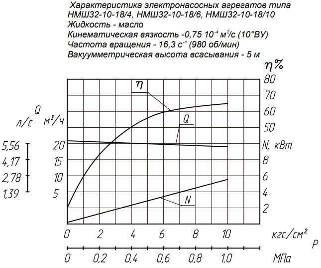Напорная характеристика насоса НМШ  32-10-18/10