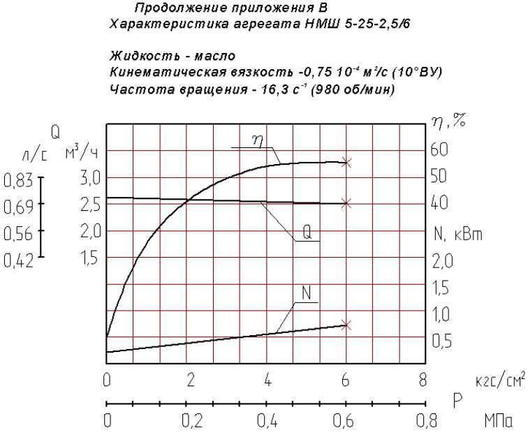 Напорная характеристика насоса НМШ 5-25-2,5/6Б