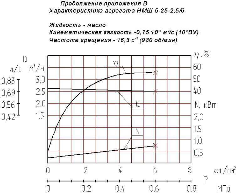 Напорная характеристика насоса НМШ 5-25-2,5/6 Т-150С