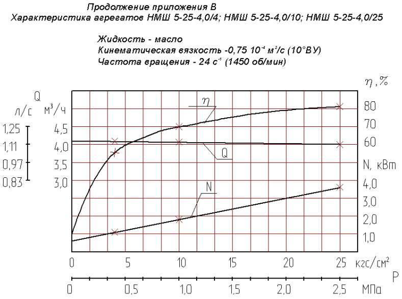 Напорная характеристика насоса НМШ 5-25-4,0/10