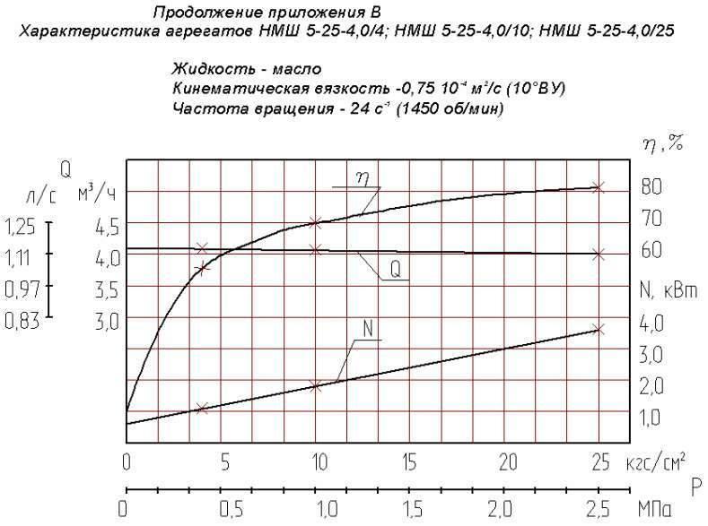 Напорная характеристика насоса НМШ 5-25-4,0/10 Т-150С