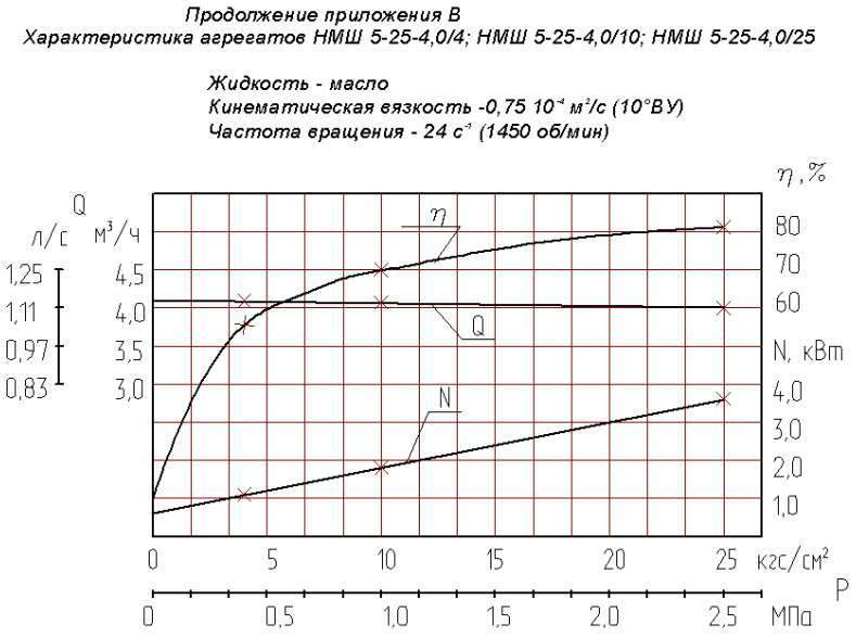 Напорная характеристика насоса НМШ  5-25-4,0/10 Т-250С