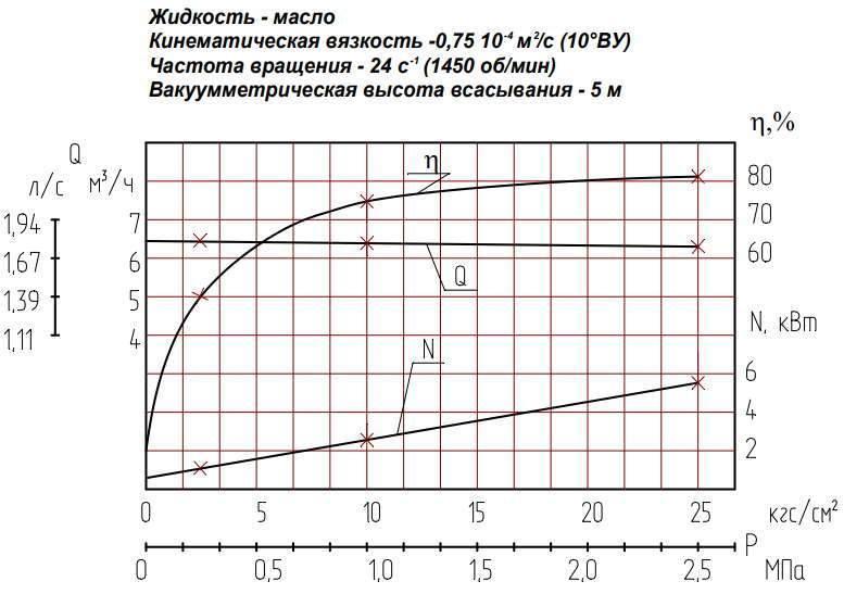 Напорная характеристика насоса НМШ  8-25-6,3/25Т-250С