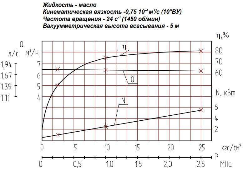Напорная характеристика насоса НМШ  8-25-6,3/2,5