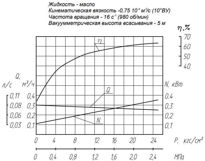Напорная характеристика насоса НМШФ 0,6-25-0,25/25Ю