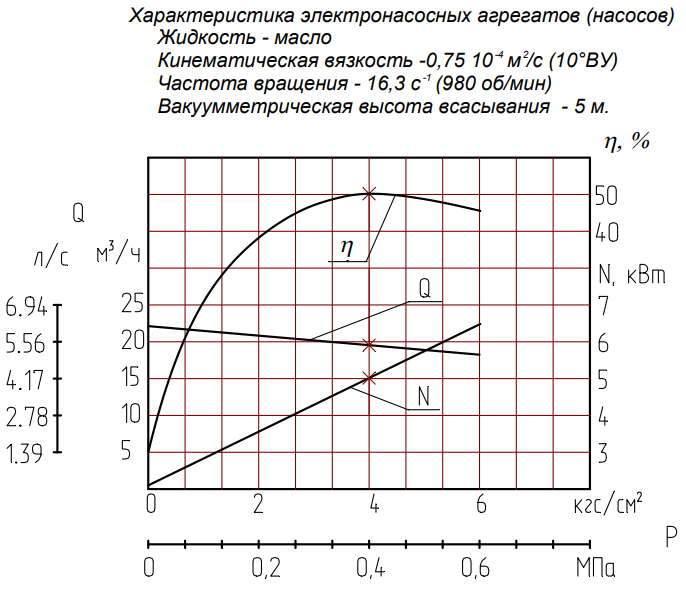 Напорная характеристика насоса Ш 40-4-19,5/4 5.5 кВт