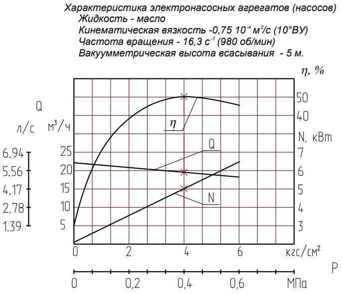 Напорная характеристика насоса Ш 40-4-19,5/6 7,5 кВт