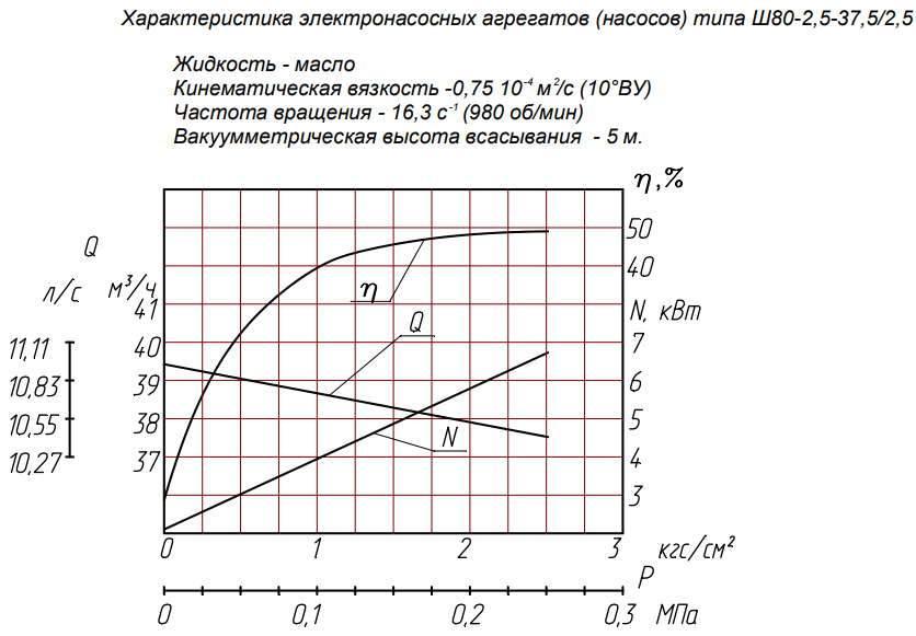 Напорная характеристика насоса Ш 80-2,5T-37,5/2,5 Т-250С 15 кВт