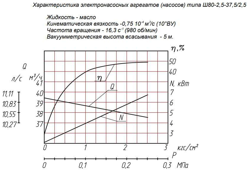 Напорная характеристика насоса Ш 80-2,5T-37,5/2,5 Т-250С