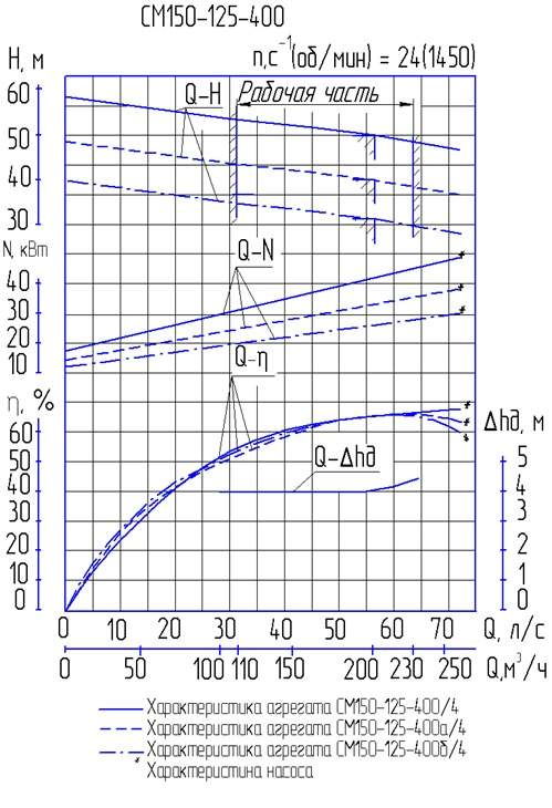Напорная характеристика насоса СМ 150-125-400/4а