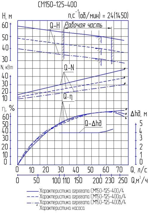 Напорная характеристика насоса СМ 150-125-400/4б