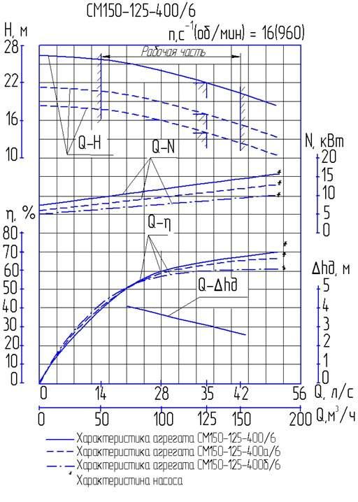 Напорная характеристика насоса СМ 150-125-400/6