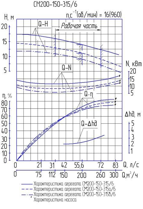Напорная характеристика насоса СМ 200-150-315/6б