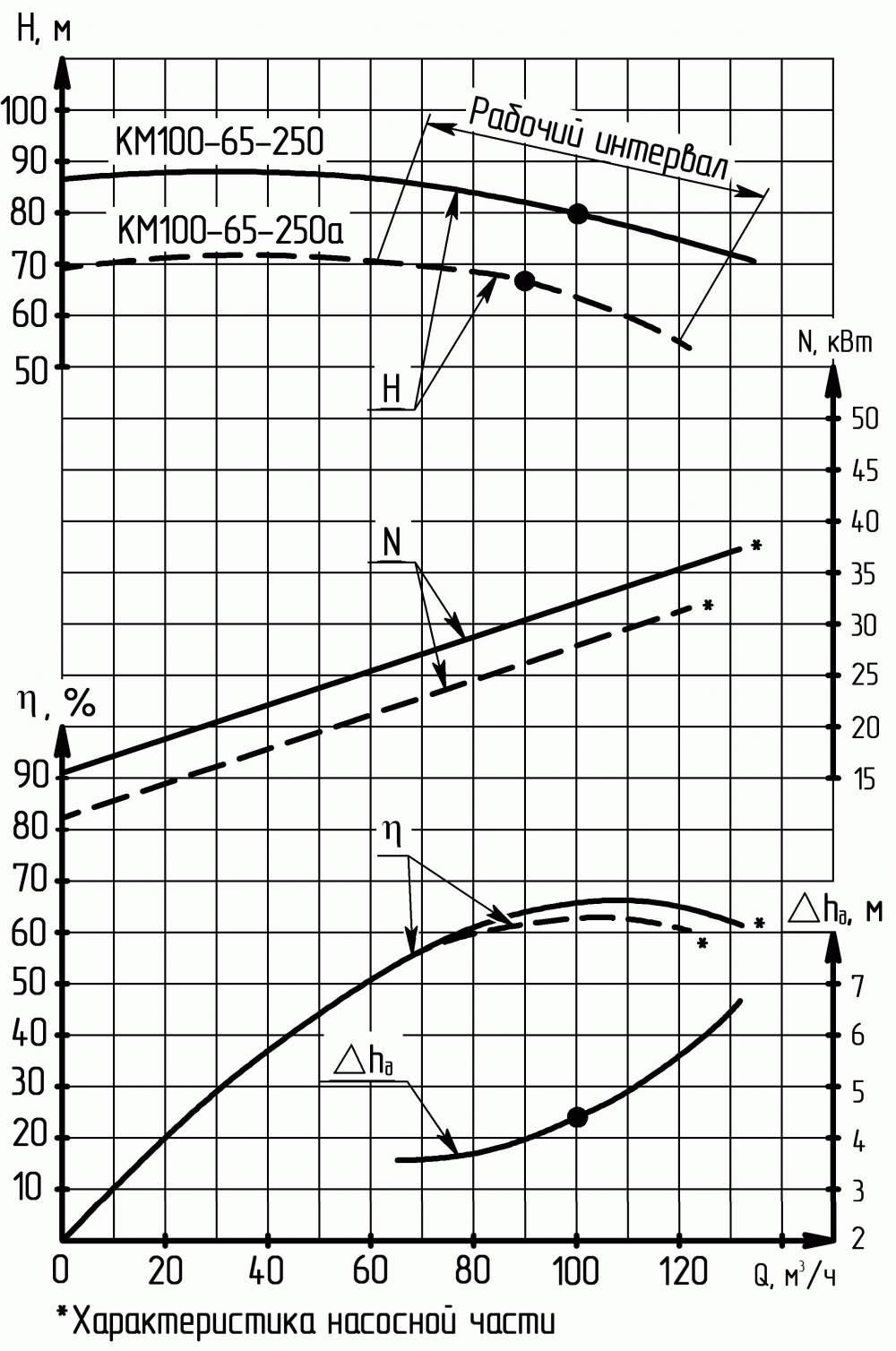 Напорная характеристика насоса КМ 100-65-250