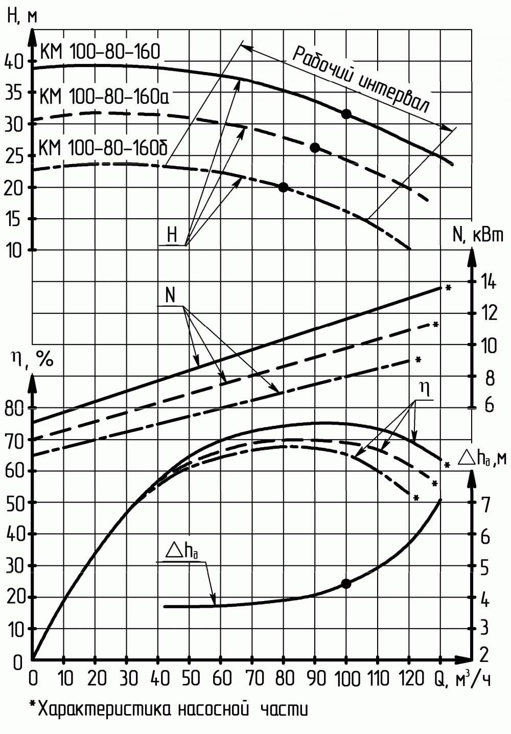 Напорная характеристика насоса КМ 100-80-160а-с