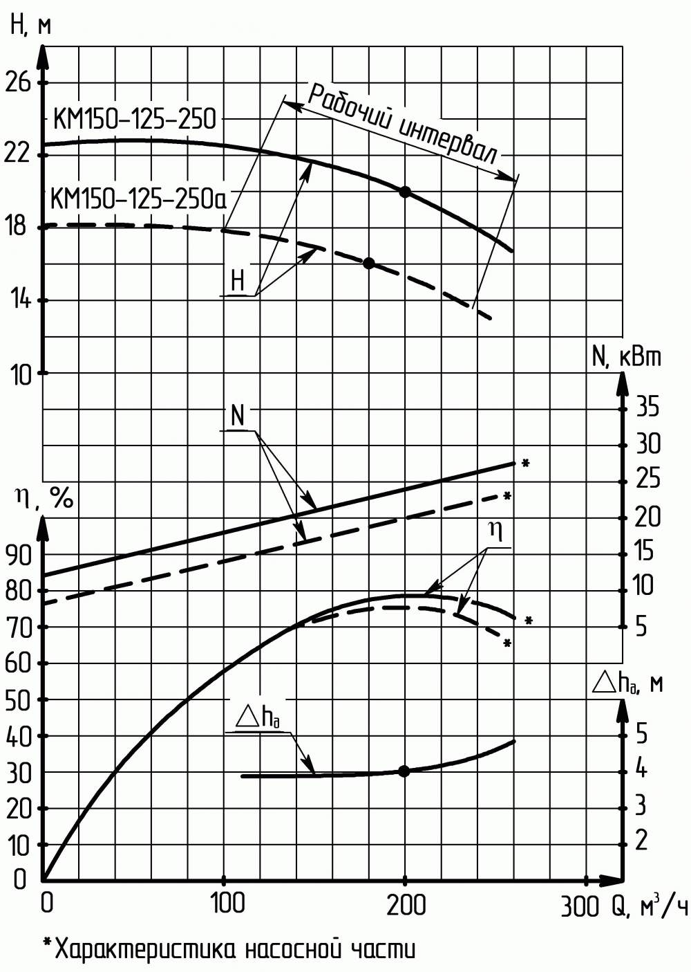 Напорная характеристика насоса КМ 150-125-250а-с