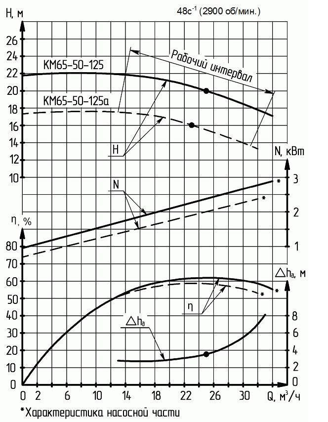 Напорная характеристика насоса КМ 65-50-125-с