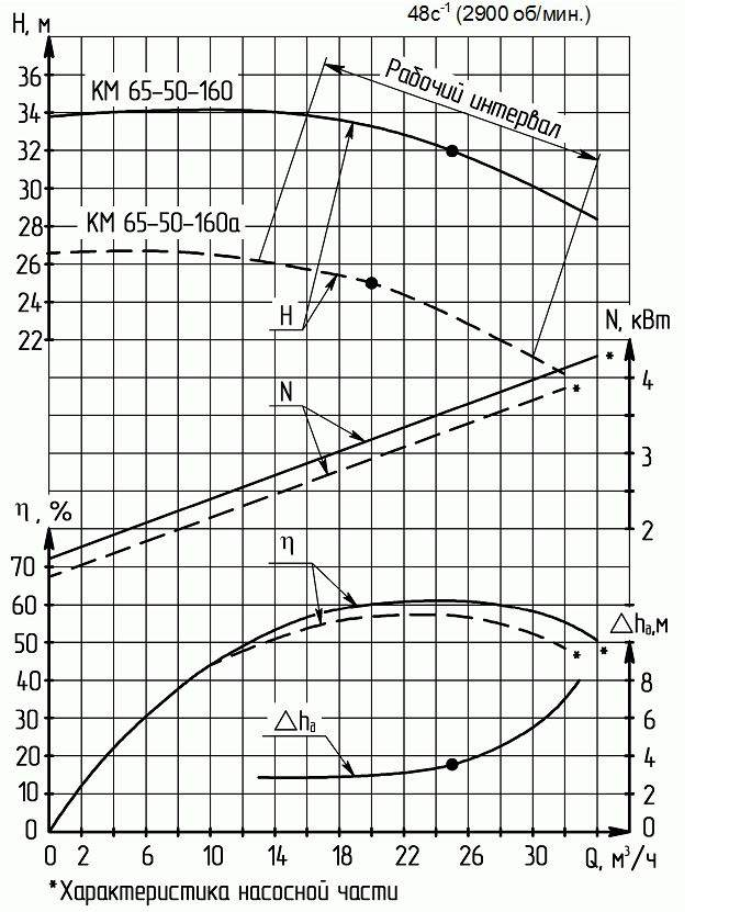 Напорная характеристика насоса КМ 65-50-160а-с