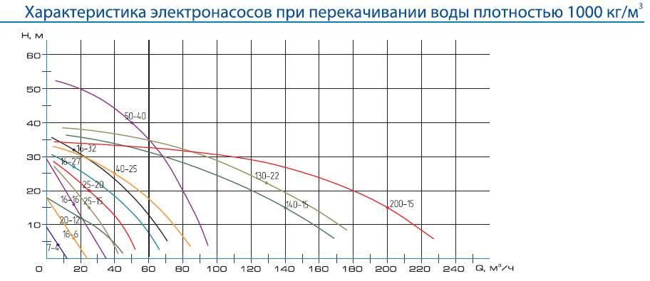 Напорная характеристика насоса ЦМК 140-15