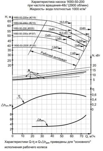 Напорная характеристика насоса 1К 80-50-200м