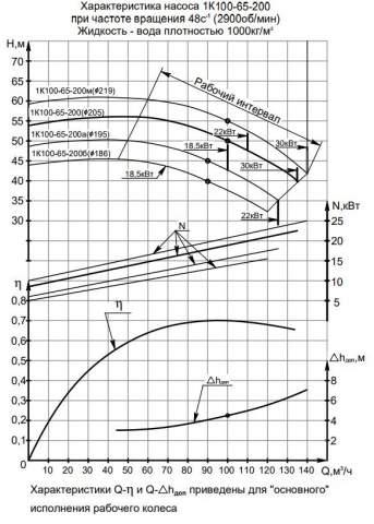 Напорная характеристика насоса 1К 100-65-200а