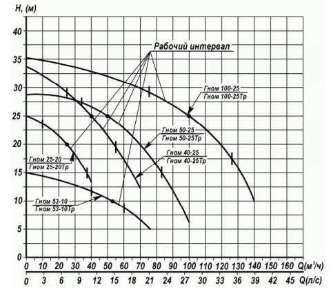 Напорная характеристика насоса ГНОМ 53-10