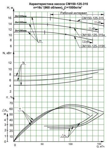 Напорная характеристика насоса СМ 150-125-315/6б