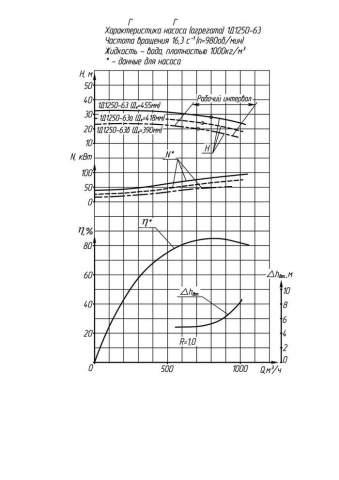 Напорная характеристика насоса 1Д 1250-63б 55 кВт (IP23)