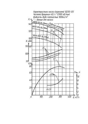 Напорная характеристика насоса 1Д 250-125 (IP23)