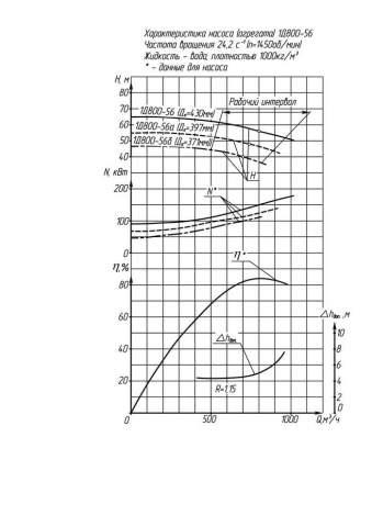 Напорная характеристика насоса 1Д 800-56 (IP23)